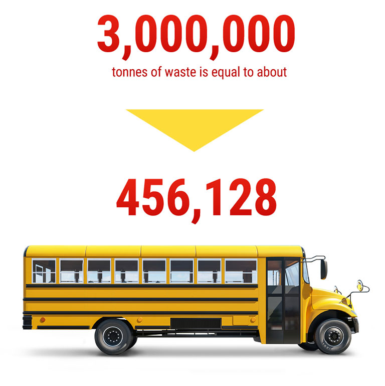 3 million tonnes of waste is equal to about 456,128 buses